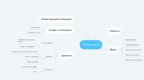 Mind Map: Кондитерка