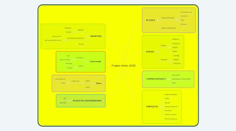 Mind Map: Projeto Verão 21/22