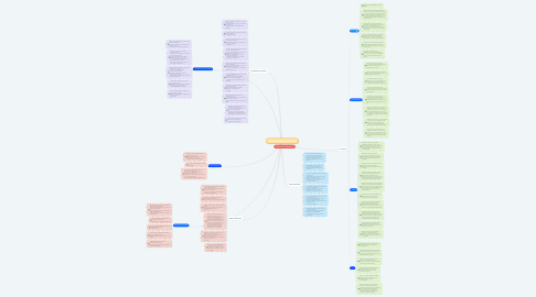 Mind Map: Código de Ética Profesional