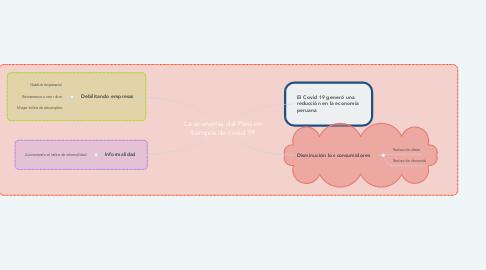 Mind Map: La economía del Perú en tiempos de covid 19