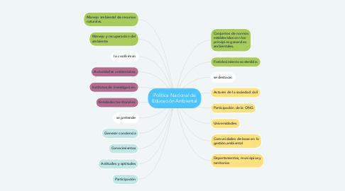 Mind Map: Política Nacional de Educación Ambiental