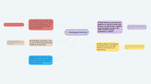 Mind Map: Ideologias históricas