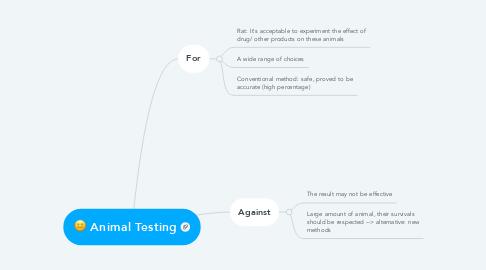Mind Map: Animal Testing