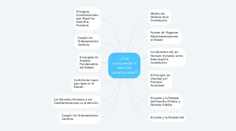 Mind Map: ¿Que comprende el derecho constitucional?