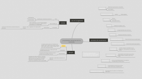 Mind Map: propiedades mecanicas de los materiales