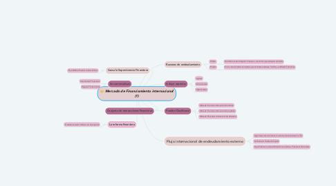 Mind Map: Mercado de Financiamiento internacional (1)