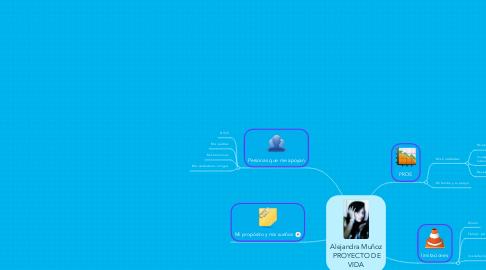 Mind Map: Alejandra Muñoz PROYECTO DEVIDA
