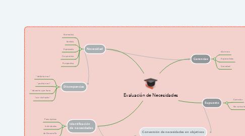 Mind Map: Evaluación de Necesidades