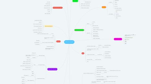 Mind Map: Ischemic stroke