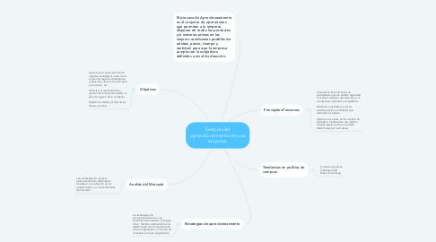 Mind Map: Gestión del aprovisionamiento de una empresa