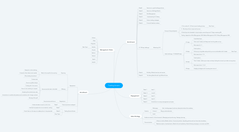 Mind Map: Trading Accent