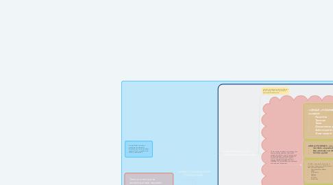 Mind Map: INGRESO Y NAVEGACION EN SIIGO NUBE