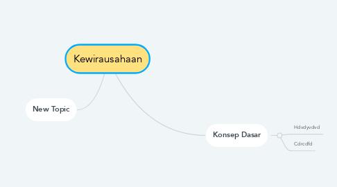 Mind Map: Kewirausahaan