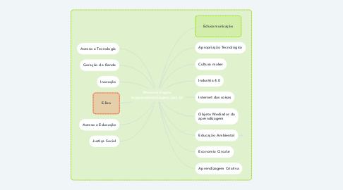Mind Map: Metareciclagem www.metareciclagem.com.br