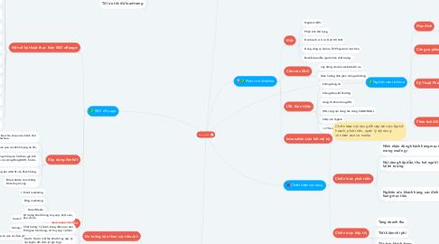 Mind Map: Quy trình SEO
