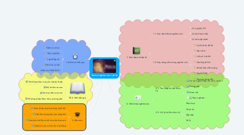 Mind Map: Trình tự nghiên cứu 1 đề tài