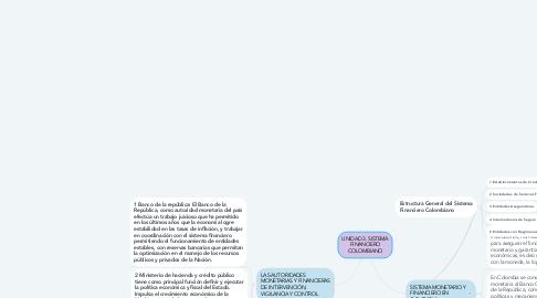 Mind Map: UNIDAD 3. SISTEMA FINANCIERO COLOMBIANO