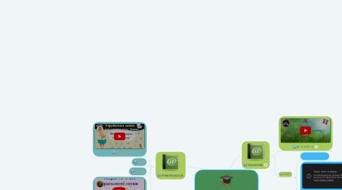 Mind Map: Фонетичний розбір слова