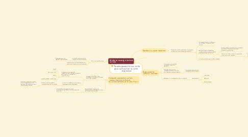 Mind Map: Emprendimientos con arte  para enfrentar la crisis  económica