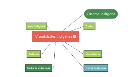 Mind Map: Visualidades Indígenas