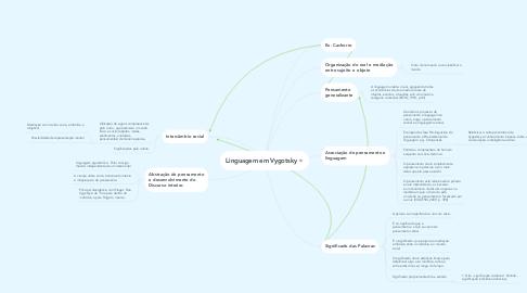 Mind Map: Linguagem em Vygotsky