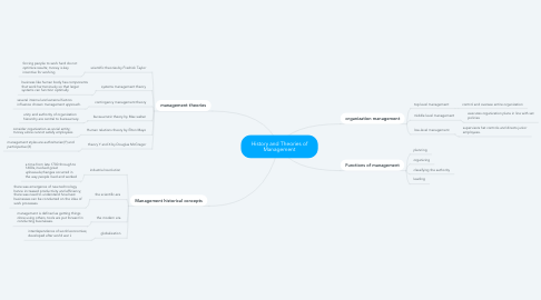 Mind Map: History and Theories of Management
