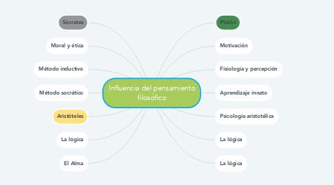 Mind Map: Influencia del pensamiento filosófico