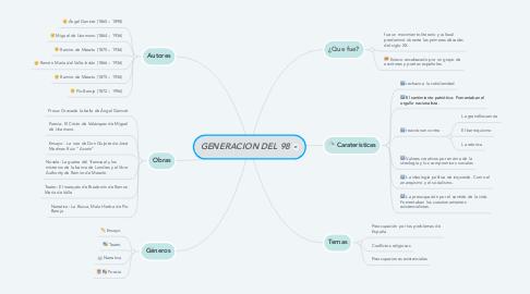 Mind Map: GENERACION DEL 98