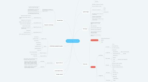 Mind Map: Síndrome de Guillain-Barré