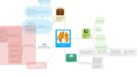 Mind Map: ACCIÒN PSICOSOCIAL EN EL TRABAJO