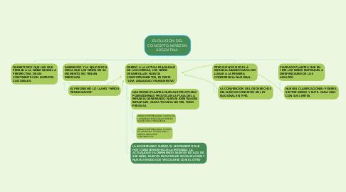 Mind Map: EVOLUCION DEL CONCEPTO NIÑEZ EN ARGENTINA.