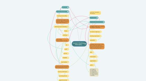 Mind Map: Leanne's Teaching Philosophy