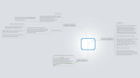 Mind Map: edwin's mind map(what are the consequences of the sinhalese tanil conflict?