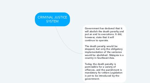 Mind Map: CRIMINAL JUSTICE SYSTEM