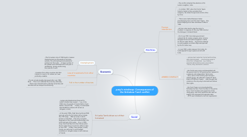 Mind Map: yunyi's mindmap: Consequences of the Sinhalese-Tamil conflict