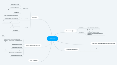 Mind Map: anna_vet