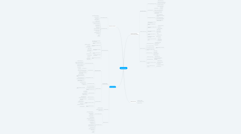 Mind Map: MYP Mind Map