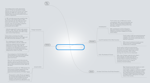 Mind Map: Natalie's Mindmap: Consequences of The Sinhalese-Tamil Conflict