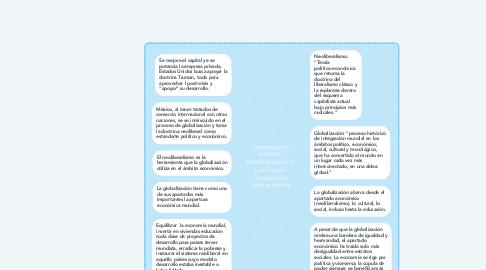 Mind Map: Investigación Sobre El Neoliberalismo y Los Grupos Sociales De Latinoamérica