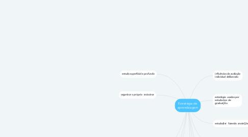 Mind Map: Estratégia de aprendizagem