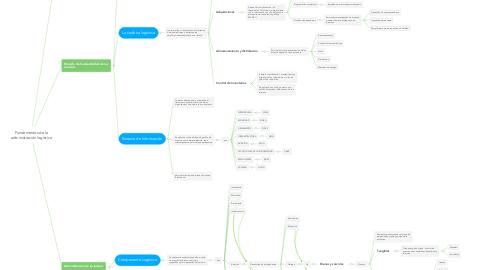 Mind Map: Fundamentos de la administración logística