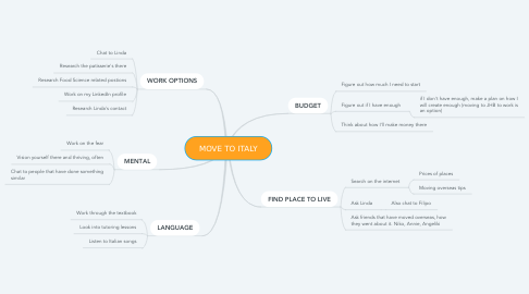 Mind Map: MOVE TO ITALY