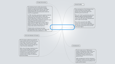 Mind Map: Fitri's mindmap:  Consequences of the Sinhalese-Tamil conflict