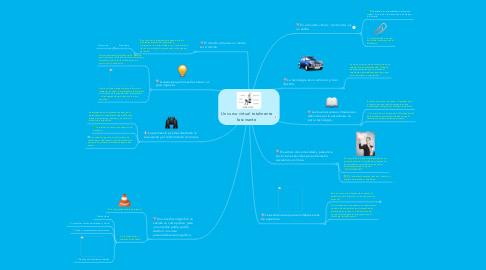 Mind Map: Un curso virtual totalmente fascinante