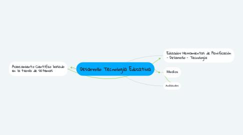 Mind Map: Desarrollo Tecnología Educativa