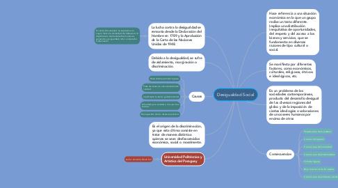 Mind Map: Desigualdad Social