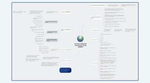 Mind Map: Ley Penal Ambiental e importancia de los ABRAES
