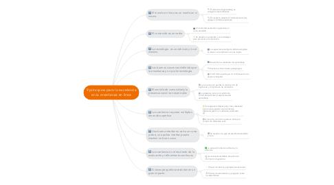 Mind Map: 9 principios para la excelencia en la enseñanza en línea