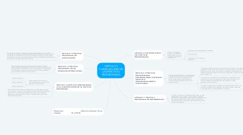 Mind Map: CAPITULO 3 CLASIFICACIONES DE LAS PRACTICAS PROFESIONALES