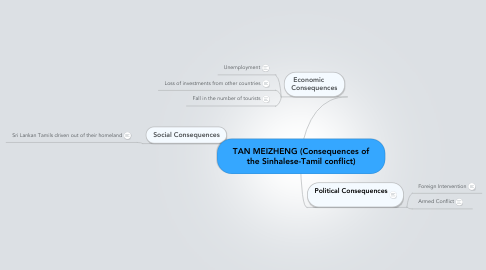 Mind Map: TAN MEIZHENG (Consequences of the Sinhalese-Tamil conflict)